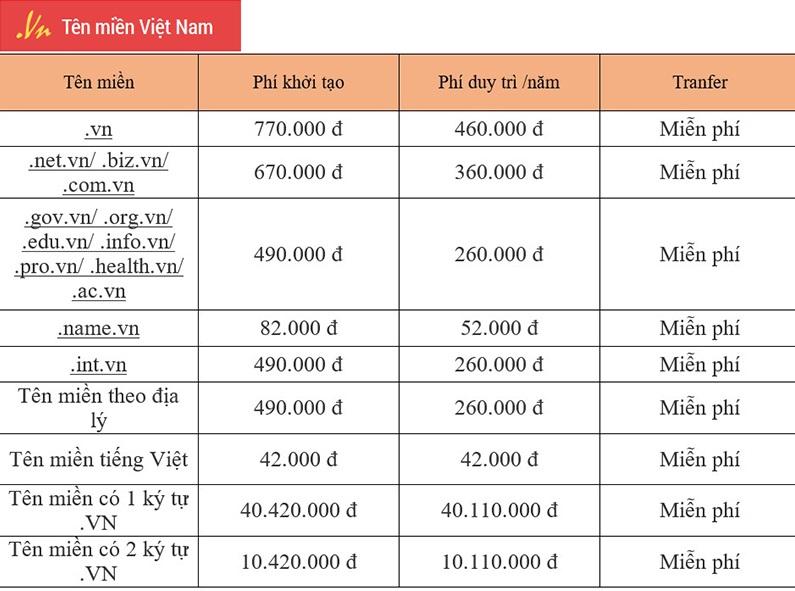 Bảng giá tên miền Việt Nam