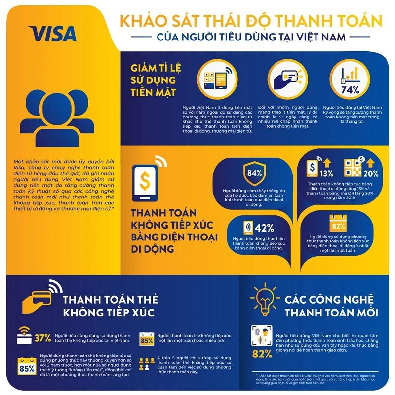 Khảo sát của Visa cho thấy tỉ lệ sử dụng tiền mặt tại Việt Nam